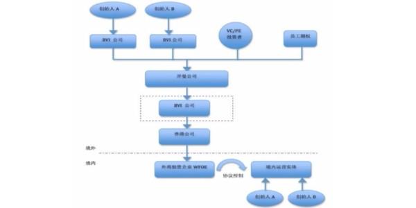 搭建VIE架构中需要关注的法律问题_搭建VIE模式全流程代办